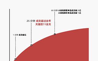 天猫双11预售一开启就火爆:雅诗兰黛25分钟超去年双11全天成交