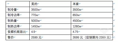 摘自京东商城和有品商城数据。