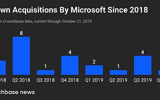 今年第8次出手,微软收购加拿大云数据创企Mover|全球快讯