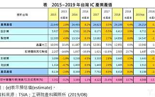 台湾半导体缘何逆市增长?