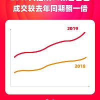 2019双11开局,品牌为什么大力投入天猫?