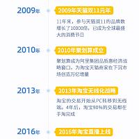天猫旗舰店2.0带来新生产力:天猫双11试点品牌销售额大涨350%
