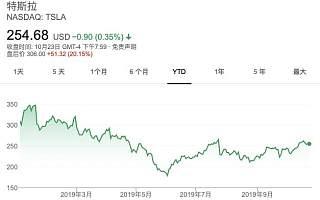 特斯拉盈利10亿人民币,但马斯克高兴得太早了