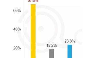Questmobile秋季数据:淘宝月活增长4200万,带动阿里系用户增长11.6%领跑BAT