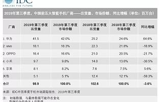 IDC:华为领跑国内第三季度手机出货量,增速高达64.6%