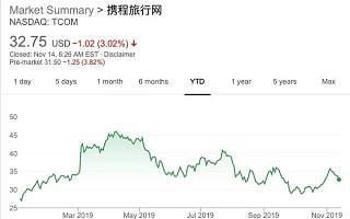 国际业务超三成,盈利7.9亿元,扭亏为盈的携程为什么股价还跌了?