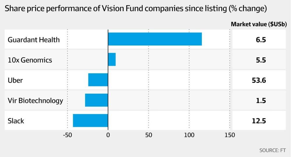 愿景基金投资的公司上市以来股价表现