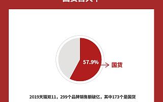 中国制造崛起:天猫双11销售额过亿品牌中国货占大半