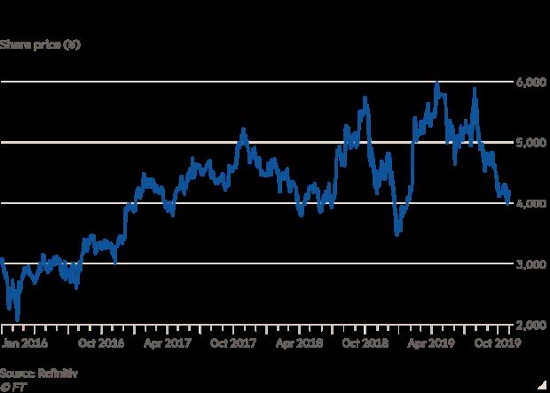 软银集团股价近几个月呈下降趋势