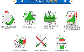 在深圳做ITSS认证并拿不到补贴,为什么还要做?卓航问答