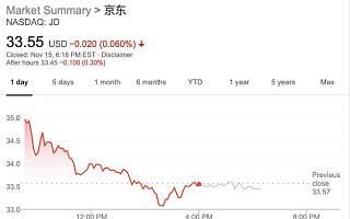 京东三季度净利润6亿,不及去年同期五分之一