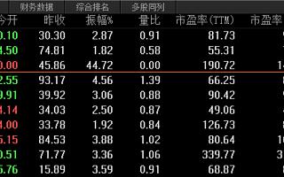 金山办公市值582亿 跃居中国第3大软件公司