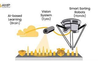 AMP Robotics公司获1600万美元A轮融资 红杉资本领投