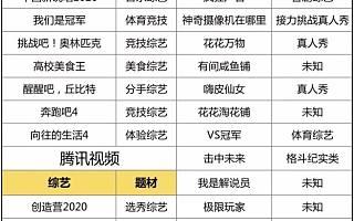 优爱腾芒2020综艺战:年轻化持续、美食体育成香饽饽,带货节目强势崛起