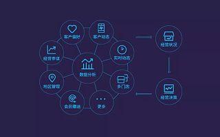 优鸟科技|企业数字化转型的关键点是什么?