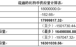 报告:近170万个、价值上百亿美元的比特币可能已永久丢失