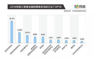 一线城市仍是求职者首选,上海月薪最高达到9578元