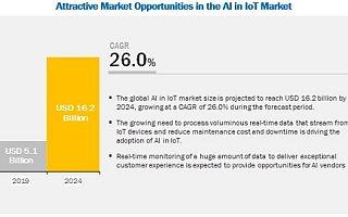 AIoT下平台对垒,企业市场会是传统家电厂商的突破口吗?