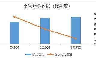 小米危险了:手机出货量下跌三成,市值蒸发1500多亿