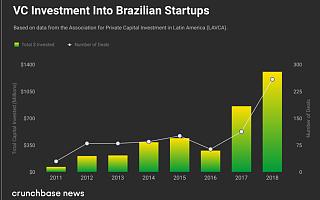 巴西游戏公司Wildlife Studios A轮融资6000万美元,晋级独角兽|全球快讯