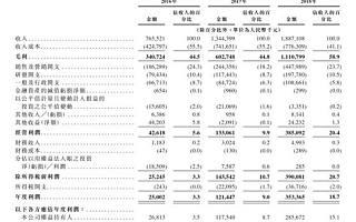 市值近50亿港元,这个辍学创业的80后带着公司赴港IPO