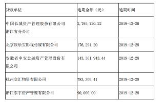 长城动漫新增到期未清偿债务1.47亿元 第三季度末净资产为负