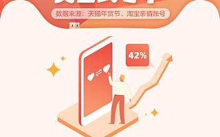 """""""突击式尽孝""""集中爆发 春节前夕淘宝亲情账号发起绑定数环比上涨42%"""