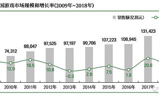 韩国:本土880家游戏公司 全球第四大移动游戏市场