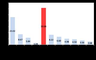 《2019长三角新消费发展报告》:上海成新消费策源地  拼多多等带动产业升级