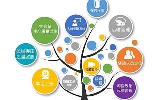 最全的杭州<font>智慧</font>工地解决方案
