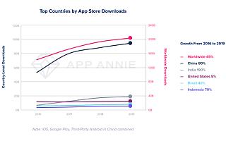 2019年全球APP消费1200亿美元,中国第一占40%|全球快讯