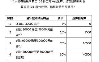 经济开发区核定征收<font>所得税</font>1.5%左右