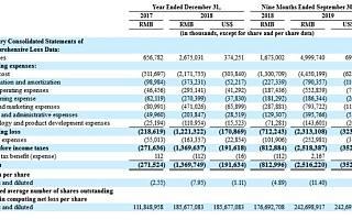 市值超24亿美元,蛋壳公寓IPO:手握40万间出租房