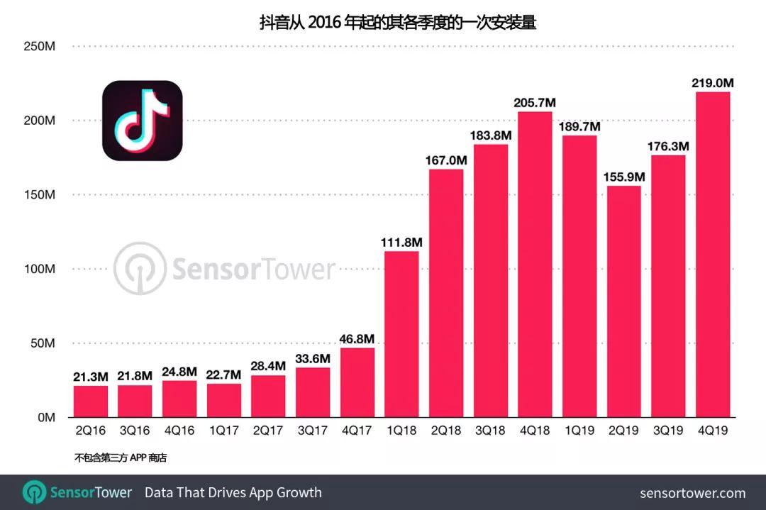 TikTok 2019年收入暴涨5倍,它为何能征服全球?