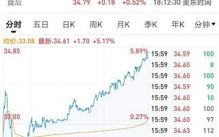 跟谁学上市7个多月股价涨229%,市值超80亿美元,被低估还是被高估了?