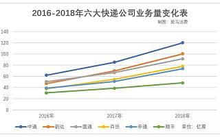 2019快递公司成绩单大解读