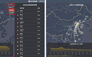 百度迁徙3.0新上线迁徙趋势图功能,分析城市拓至50个