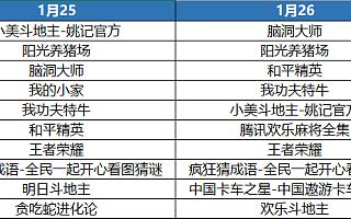 这个春节假期,国内iOS榜单发生了哪些变化?
