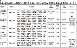 成都高新区发布疫情防控城市机会清单!详单+联系方式戳这→