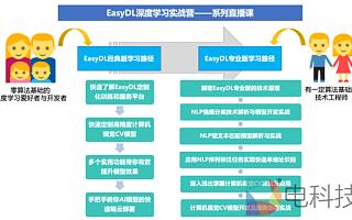 百度EasyDL开课:教你如何正确佩戴口罩应对返工人潮