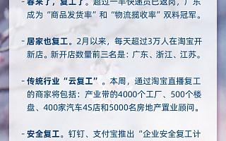 """第一份《淘宝经济暖报》:4000家工厂、500个楼盘开淘宝直播""""云复工"""""""