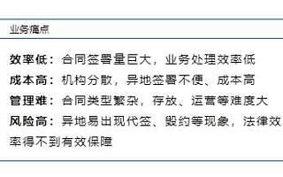 响应人社部网上签约号召,数字认证电子合同受HR青睐
