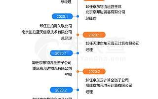 刘强东频频卸任背后:据不完全统计,2020年已卸任7家公司高管