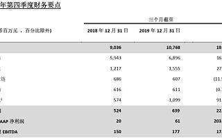 百世集团公布2019年第四季度及全年业绩 全年收入352亿元创新高