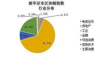 AI技术挖掘区块链投资价值 新华京东区块链指数正式发布