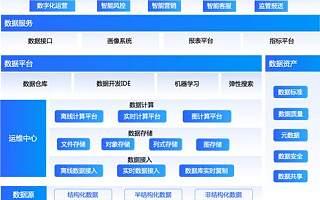 """金融机构加码""""新基建"""" 京东数科推T1智能大数据平台"""