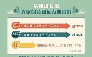 """飞猪清明旅游复苏力:疫后首个小长假 """"云旅游""""热门城市九成回暖"""