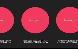 社交媒体营销该如何做?