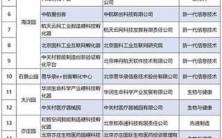 """20家机构入选中关村""""硬科技""""孵化再升级"""