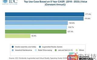 IDC报告:2019年亚太地区AR/VR支出达到37亿美元